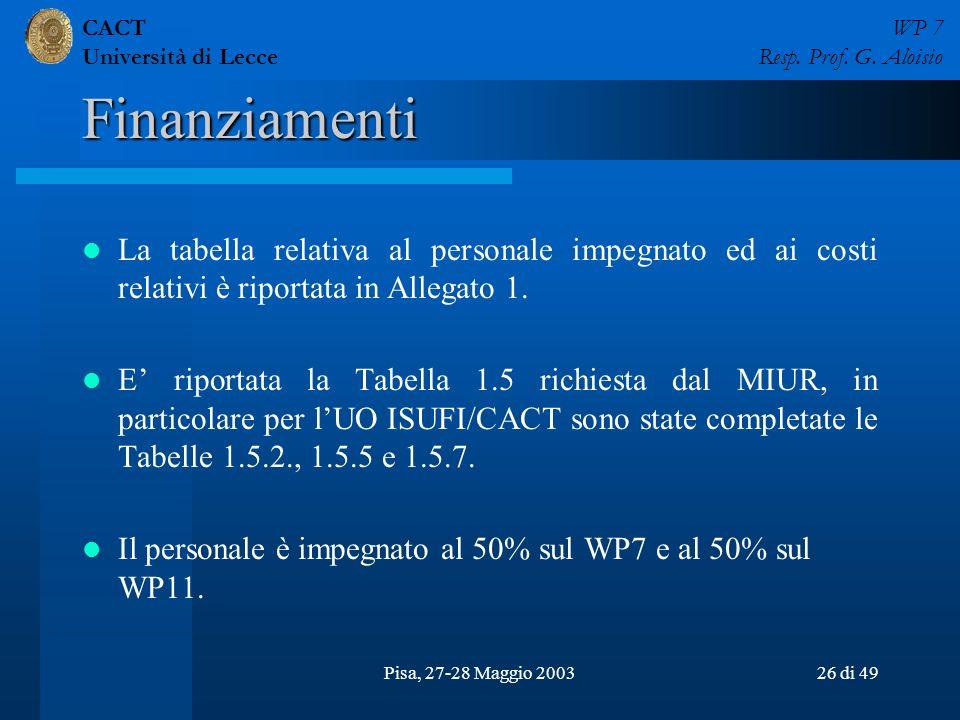 CACT Università di Lecce WP 7 Resp. Prof. G. Aloisio Pisa, 27-28 Maggio 200326 di 49 Finanziamenti La tabella relativa al personale impegnato ed ai co