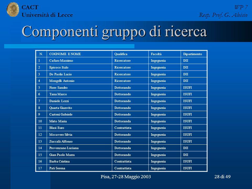 CACT Università di Lecce WP 7 Resp. Prof. G. Aloisio Pisa, 27-28 Maggio 200328 di 49 Componenti gruppo di ricerca N.COGNOME E NOMEQualificaFacoltàDipa