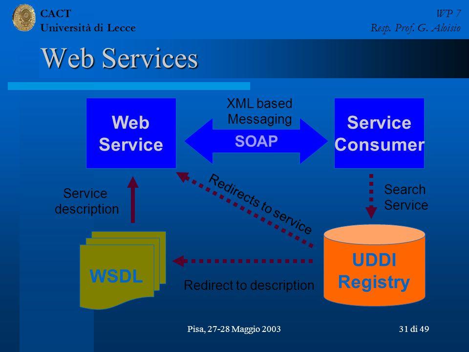 CACT Università di Lecce WP 7 Resp. Prof. G. Aloisio Pisa, 27-28 Maggio 200331 di 49 Web Services UDDI Registry WSDL Web Service SOAP Service Consumer