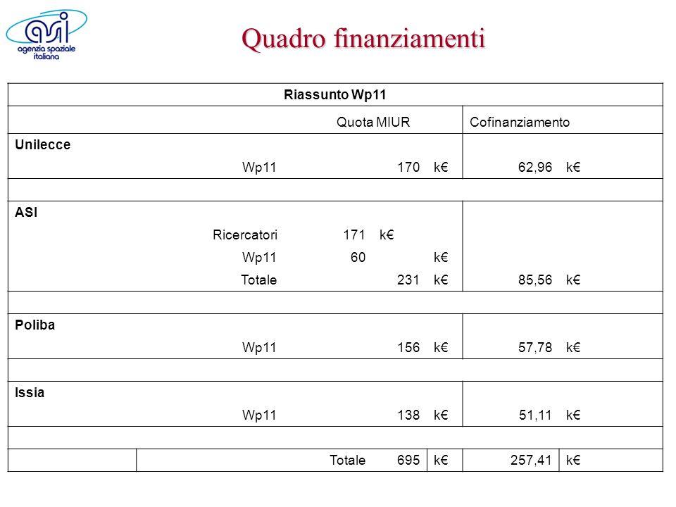 Quadro finanziamenti Riassunto Wp11 Quota MIURCofinanziamento Unilecce Wp11170k62,96k ASI Ricercatori171k Wp1160k Totale 231k85,56k Poliba Wp11 156k57