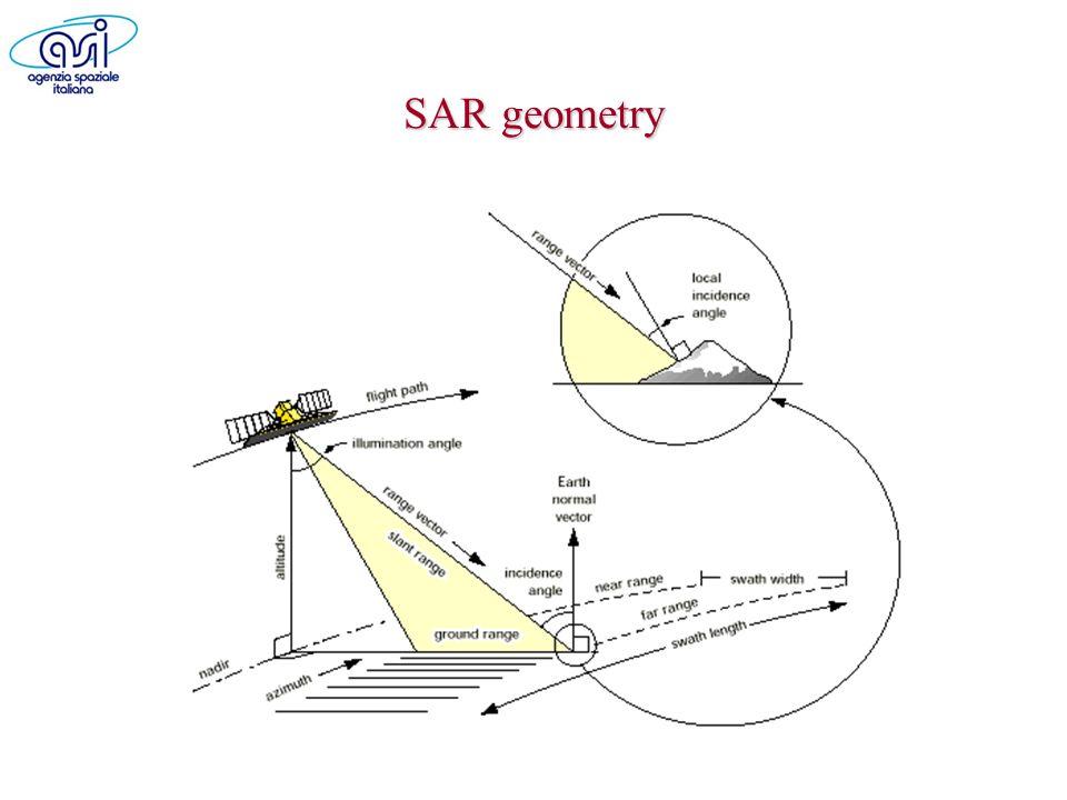 SAR geometry