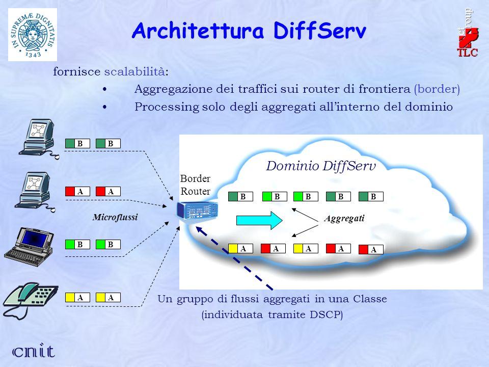 Architettura DiffServ BBBBAAAA Border Router Microflussi BBBB Aggregati AAAABA Dominio DiffServ Un gruppo di flussi aggregati in una Classe (individuata tramite DSCP) fornisce scalabilità: Aggregazione dei traffici sui router di frontiera (border) Processing solo degli aggregati allinterno del dominio
