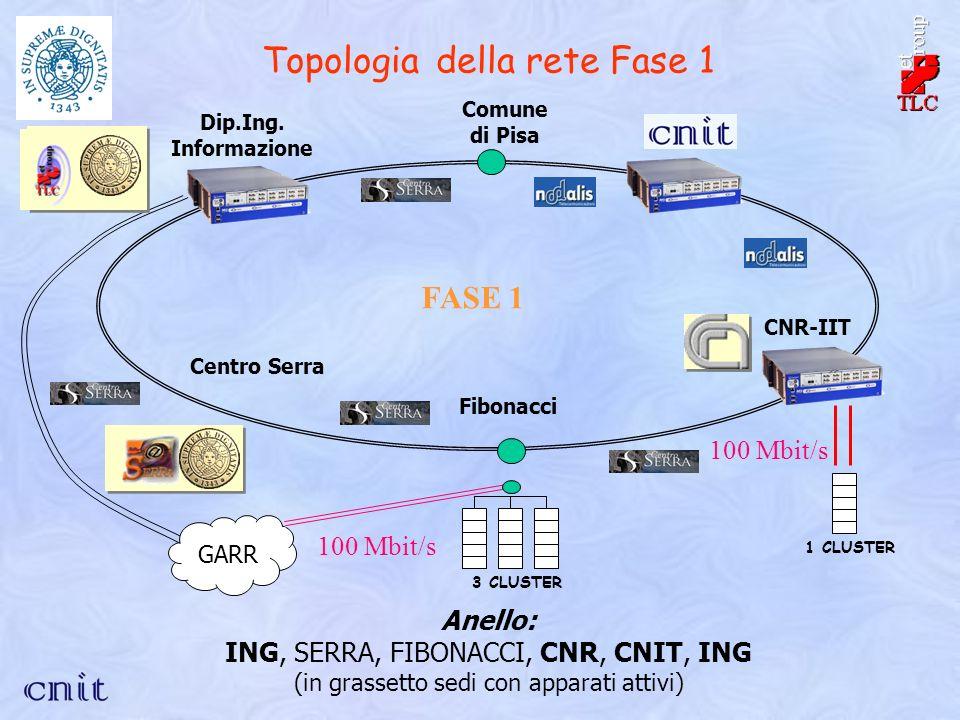 Topologia della rete Fase 1 Comune di Pisa CNR-IIT Fibonacci Dip.Ing.