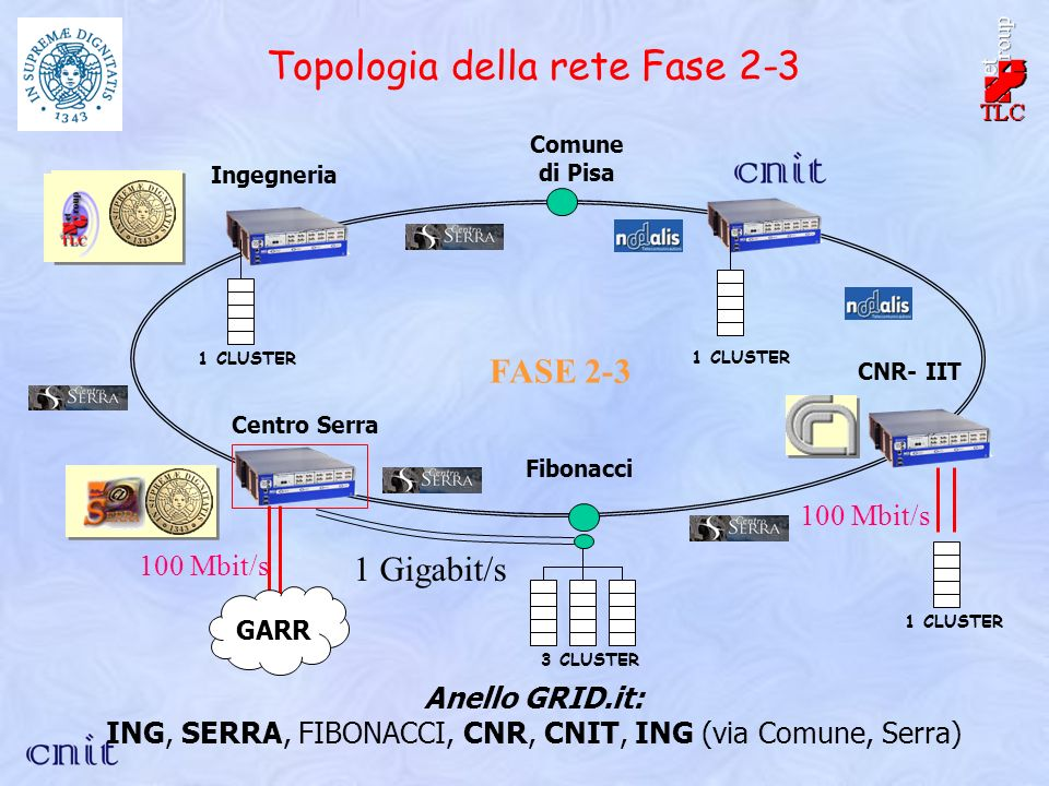 Comune di Pisa CNR- IIT Fibonacci Ingegneria Centro Serra Anello GRID.it: ING, SERRA, FIBONACCI, CNR, CNIT, ING (via Comune, Serra) 1 CLUSTER 3 CLUSTE