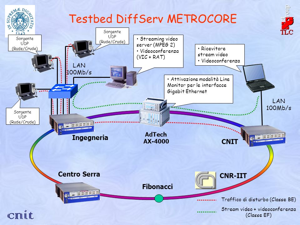 Sorgente UDP (Rude/Crude) Testbed DiffServ METROCORE CNR-IIT Fibonacci Ingegneria Centro Serra AdTech AX-4000 CNIT Streaming video server (MPEG 2) Videoconferenza (VIC + RAT) Sorgente UDP (Rude/Crude) LAN 100Mb/s Ricevitore stream video Videoconferenza Attivazione modalità Line Monitor per le interfacce Gigabit Ethernet Stream video + videoconferenza (Classe EF) Traffico di disturbo (Classe BE)