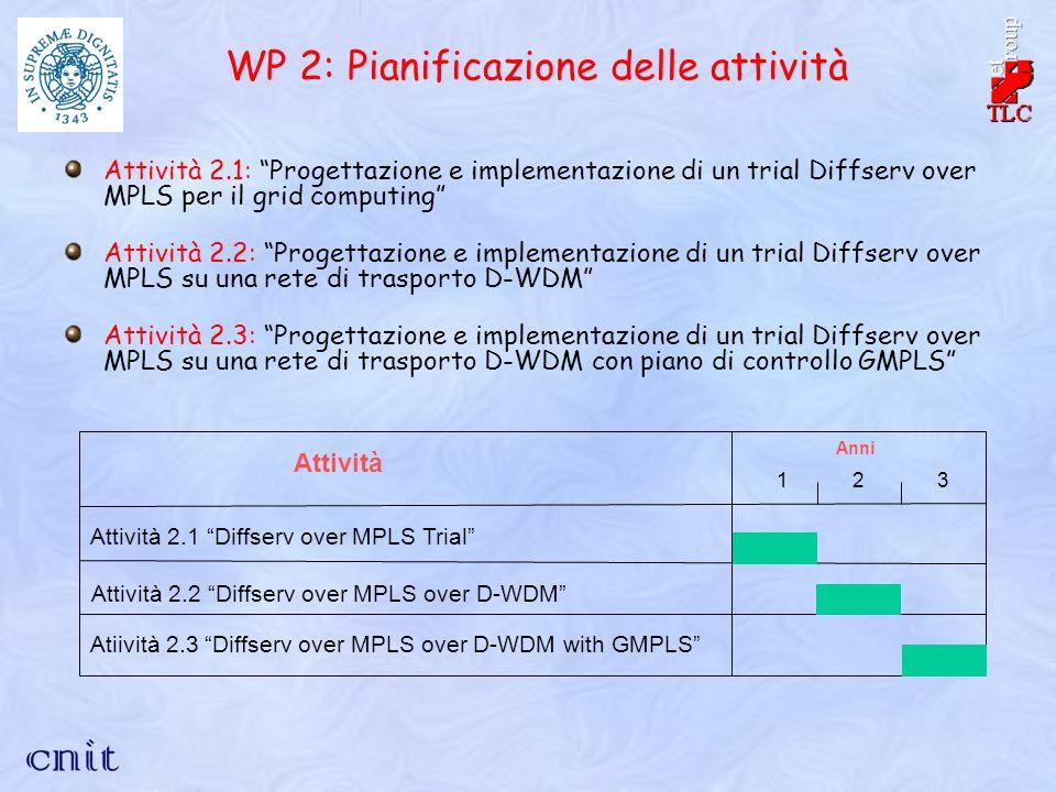 Attività 2.1: Progettazione e implementazione di un trial Diffserv over MPLS per il grid computing Attività 2.2: Progettazione e implementazione di un trial Diffserv over MPLS su una rete di trasporto D-WDM Attività 2.3: Progettazione e implementazione di un trial Diffserv over MPLS su una rete di trasporto D-WDM con piano di controllo GMPLS WP 2: Pianificazione delle attività Attività Attività 2.1 Diffserv over MPLS Trial Atiività 2.3 Diffserv over MPLS over D-WDM with GMPLS Anni 123 Attività 2.2 Diffserv over MPLS over D-WDM
