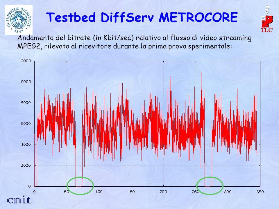 Testbed DiffServ METROCORE Andamento del bitrate (in Kbit/sec) relativo al flusso di video streaming MPEG2, rilevato al ricevitore durante la prima prova sperimentale: