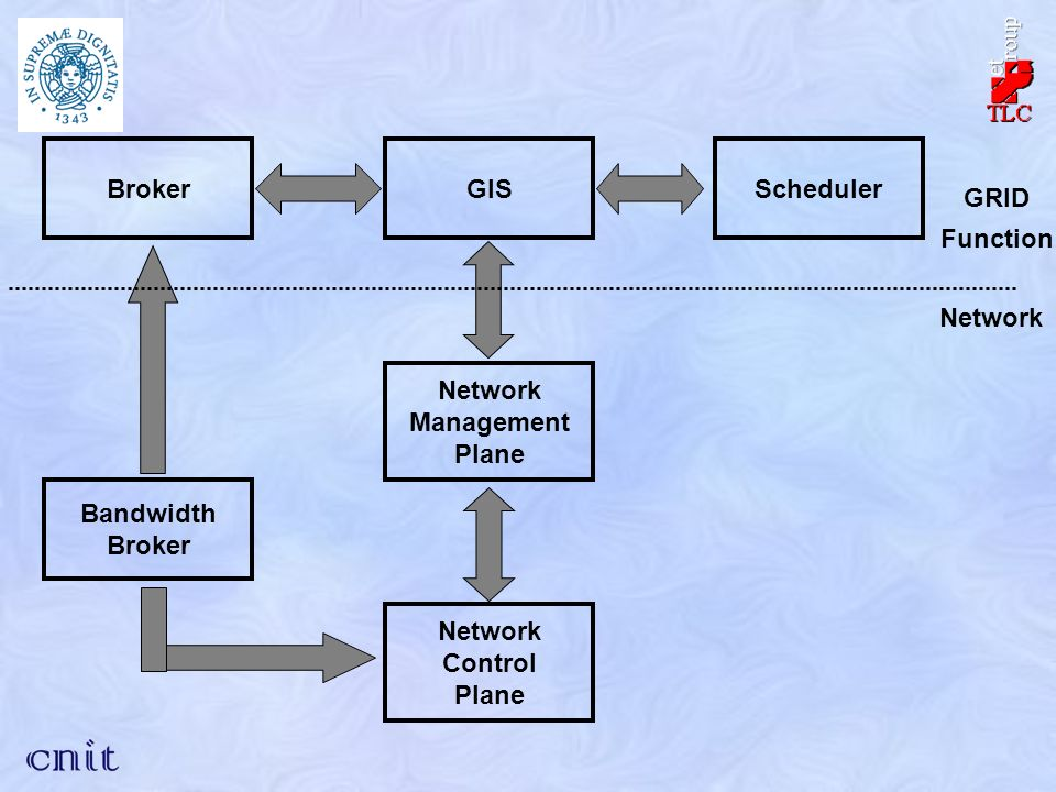 BrokerGISScheduler Network Management Plane Network Control Plane Bandwidth Broker Network GRID Function