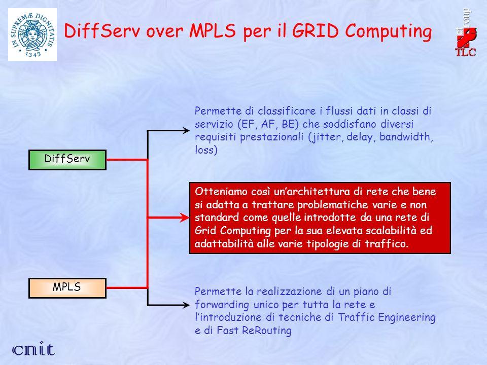 DiffServ over MPLS per il GRID Computing DiffServ Permette di classificare i flussi dati in classi di servizio (EF, AF, BE) che soddisfano diversi requisiti prestazionali (jitter, delay, bandwidth, loss) MPLS Permette la realizzazione di un piano di forwarding unico per tutta la rete e lintroduzione di tecniche di Traffic Engineering e di Fast ReRouting Otteniamo così unarchitettura di rete che bene si adatta a trattare problematiche varie e non standard come quelle introdotte da una rete di Grid Computing per la sua elevata scalabilità ed adattabilità alle varie tipologie di traffico.