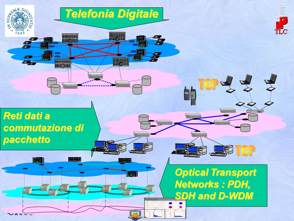 Telefonia Digitale Reti dati a commutazione di pacchetto... Optical Transport Networks : PDH, SDH and D-WDM