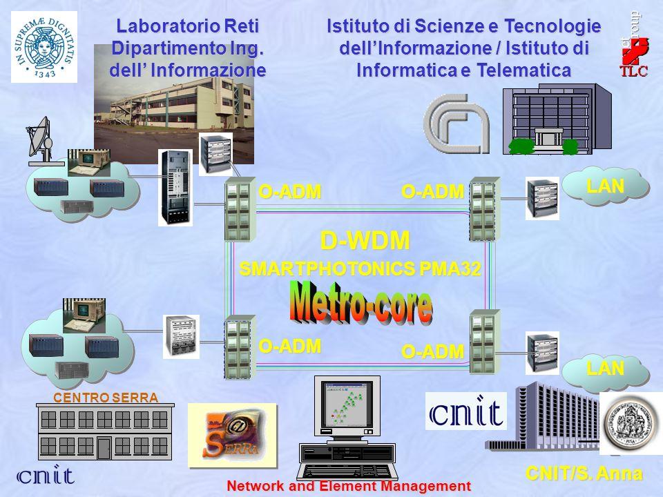 CENTRO SERRA D-WDM O-ADM SMARTPHOTONICS PMA32 O-ADM O-ADM O-ADM Istituto di Scienze e Tecnologie dellInformazione / Istituto di Informatica e Telematica CNIT/S.