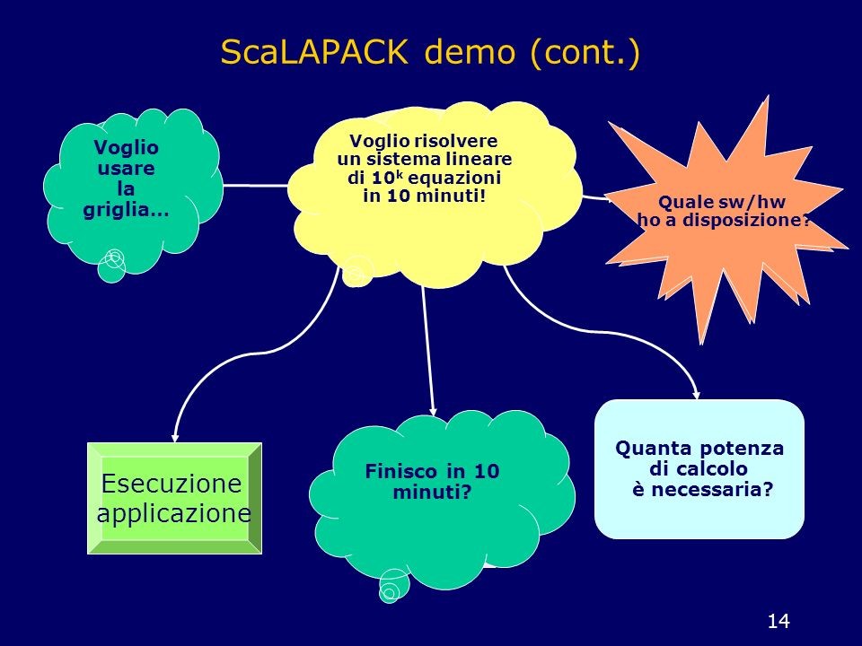 14 ScaLAPACK demo (cont.) user libr. routine + wrapper resource selector performance modeler contract developer Esecuzione applicazione Quale sw/hw ho
