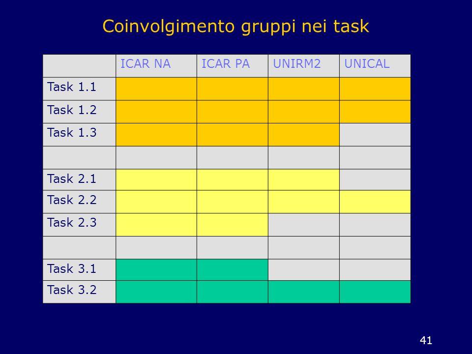 41 Coinvolgimento gruppi nei task ICAR NAICAR PAUNIRM2UNICAL Task 1.1 Task 1.2 Task 1.3 Task 2.1 Task 2.2 Task 2.3 Task 3.1 Task 3.2