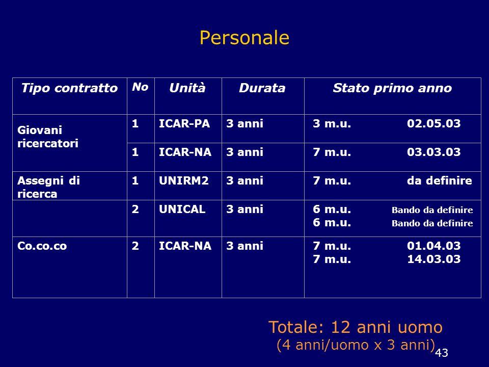 43 Personale Assegni di ricerca Tipo contratto No UnitàDurataStato primo anno Giovani ricercatori 1ICAR-PA3 anni 3 m.u. 02.05.03 1ICAR-NA3 anni 7 m.u.