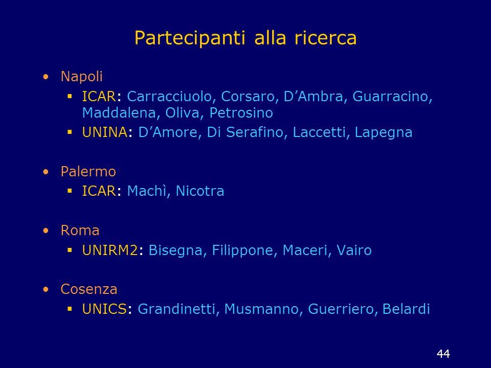 44 Partecipanti alla ricerca Napoli ICAR: Carracciuolo, Corsaro, DAmbra, Guarracino, Maddalena, Oliva, Petrosino UNINA: DAmore, Di Serafino, Laccetti,