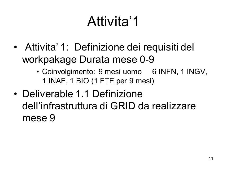 11 Attivita1 Attivita 1: Definizione dei requisiti del workpakage Durata mese 0-9 Coinvolgimento: 9 mesi uomo 6 INFN, 1 INGV, 1 INAF, 1 BIO (1 FTE per 9 mesi) Deliverable 1.1 Definizione dellinfrastruttura di GRID da realizzare mese 9