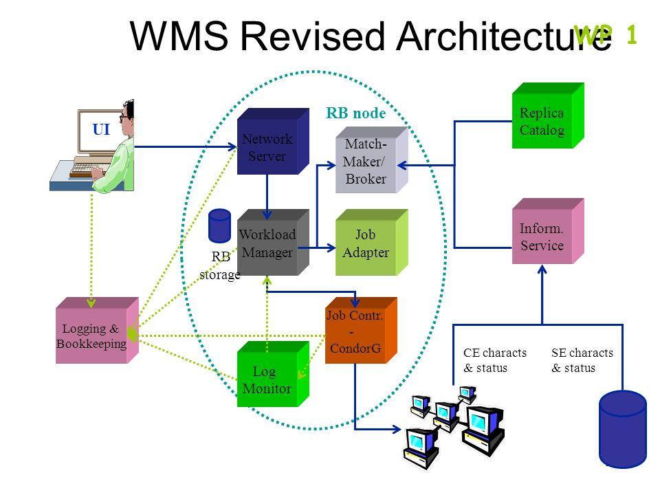 23 WMS Revised Architecture UI Replica Catalog Inform.