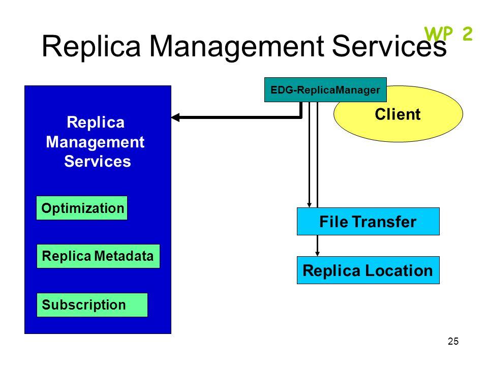 25 Replica Management Services Optimization Replica Metadata Subscription Client Replica Location File Transfer EDG-ReplicaManager WP 2