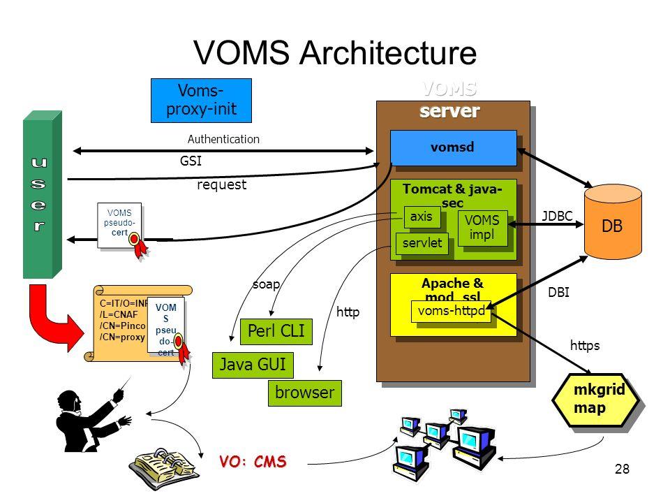 28 VOMS Architecture Authentication C=IT/O=INFN /L=CNAF /CN=Pinco Palla /CN=proxy VOM S pseu do- cert soap DB JDBC GSI https Tomcat & java- sec axis VOMS impl servlet vomsd Perl CLI Java GUI browser Voms- proxy-init Apache & mod_ssl voms-httpd DBI http request mkgrid map VO: CMS