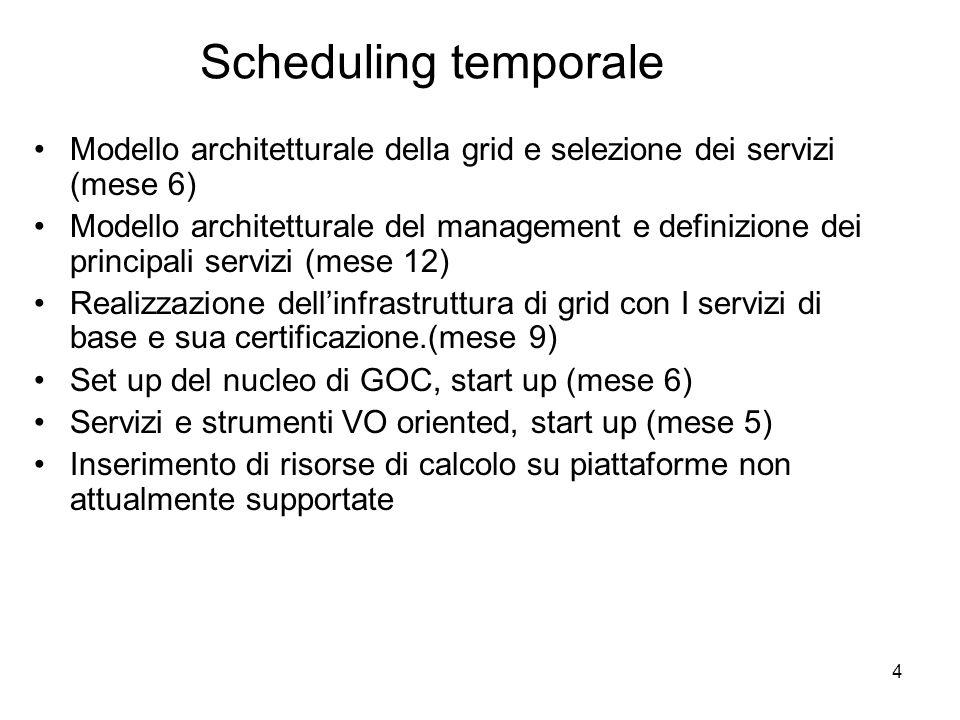 4 Scheduling temporale Modello architetturale della grid e selezione dei servizi (mese 6) Modello architetturale del management e definizione dei principali servizi (mese 12) Realizzazione dellinfrastruttura di grid con I servizi di base e sua certificazione.(mese 9) Set up del nucleo di GOC, start up (mese 6) Servizi e strumenti VO oriented, start up (mese 5) Inserimento di risorse di calcolo su piattaforme non attualmente supportate