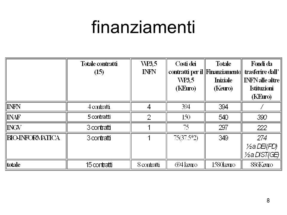 29 http://grid.infn.it/firb-grid FIRB-GRID - WP3/5 Il progetto Documenti e presentazioni Partecipanti Riunioni Come si accede alla GRID Progetti correlati INFN-GRID DataGRID