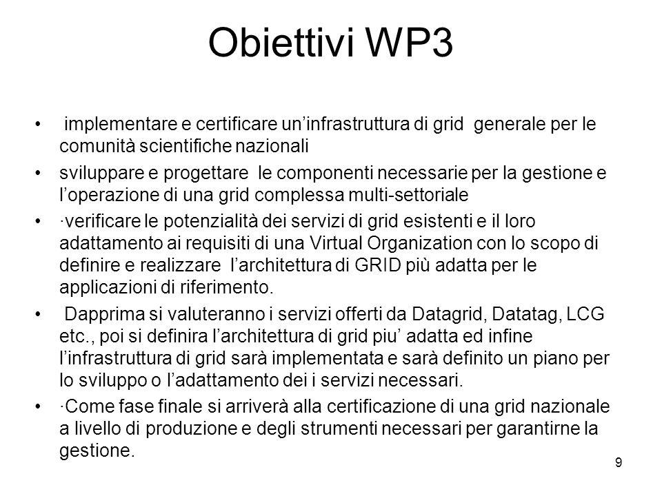 9 Obiettivi WP3 implementare e certificare uninfrastruttura di grid generale per le comunità scientifiche nazionali sviluppare e progettare le componenti necessarie per la gestione e loperazione di una grid complessa multi-settoriale ·verificare le potenzialità dei servizi di grid esistenti e il loro adattamento ai requisiti di una Virtual Organization con lo scopo di definire e realizzare larchitettura di GRID più adatta per le applicazioni di riferimento.