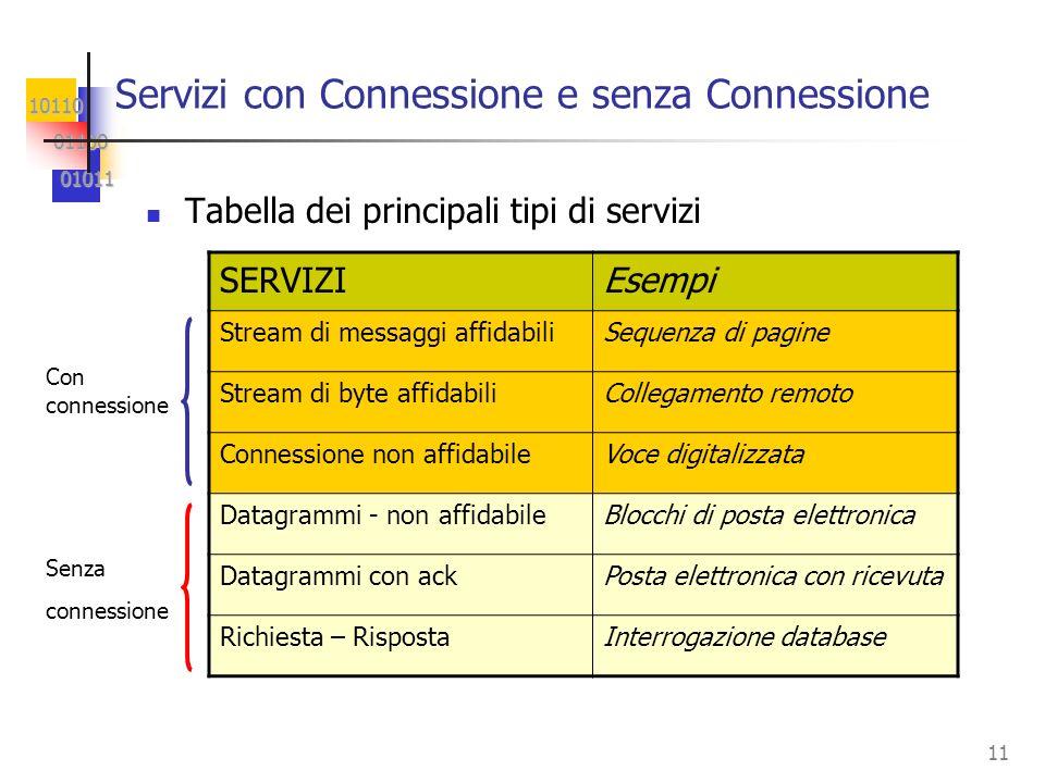 10110 01100 01100 01011 01011 11 Servizi con Connessione e senza Connessione Tabella dei principali tipi di servizi SERVIZIEsempi Stream di messaggi a
