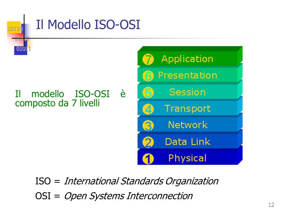 10110 01100 01100 01011 01011 12 Il Modello ISO-OSI Il modello ISO-OSI è composto da 7 livelli ISO = International Standards Organization OSI = Open S