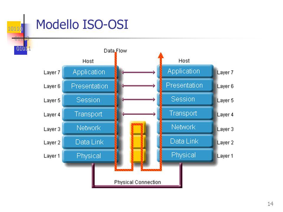 10110 01100 01100 01011 01011 14 Modello ISO-OSI