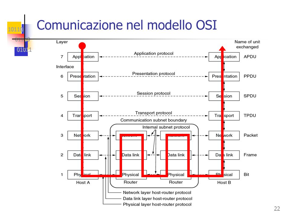 10110 01100 01100 01011 01011 22 Comunicazione nel modello OSI