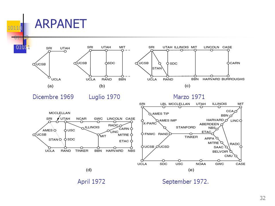 10110 01100 01100 01011 01011 32 ARPANET April 1972 September 1972. Dicembre 1969 Luglio 1970 Marzo 1971