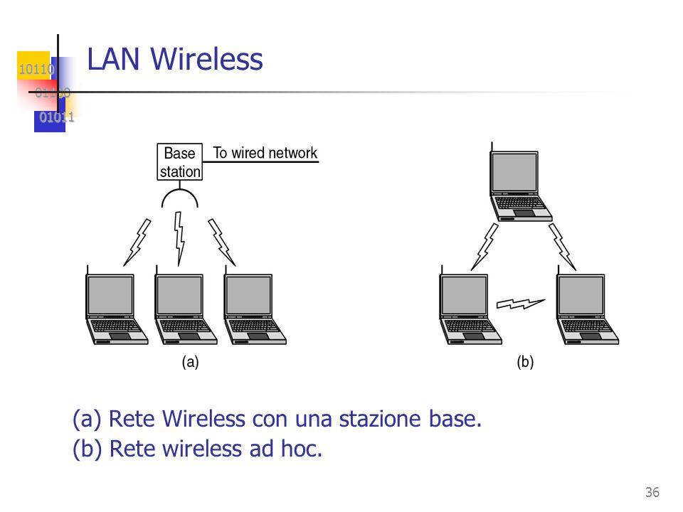 10110 01100 01100 01011 01011 36 LAN Wireless (a) Rete Wireless con una stazione base. (b) Rete wireless ad hoc.