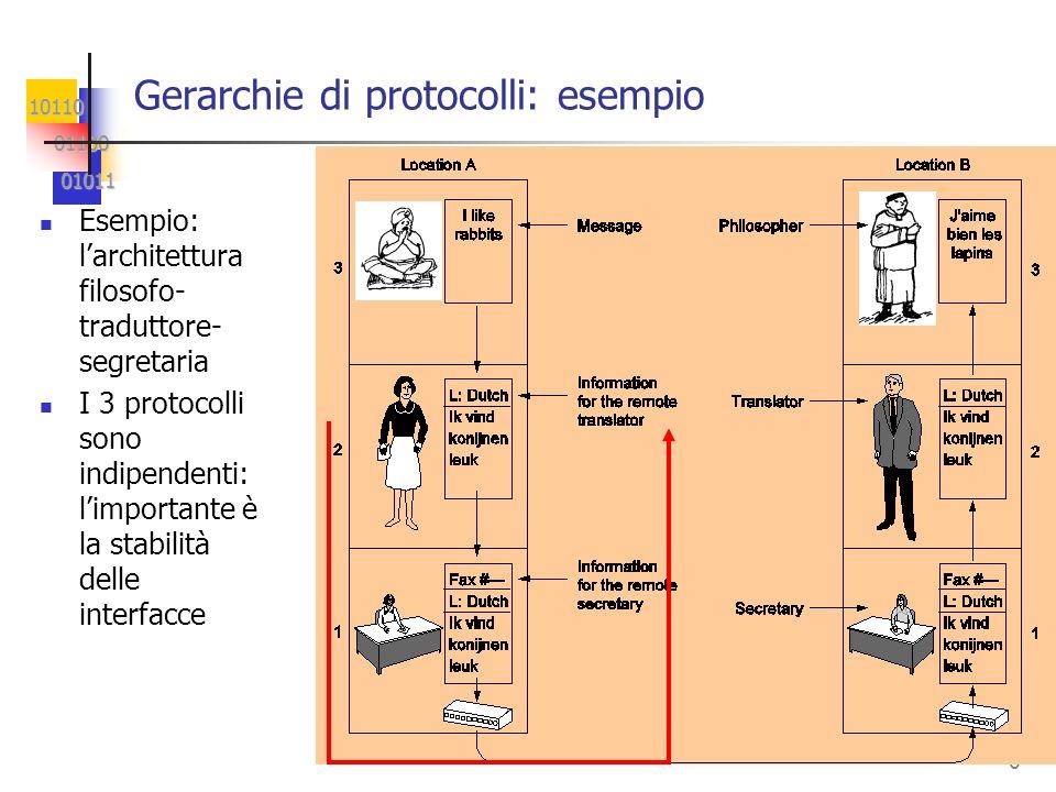 10110 01100 01100 01011 01011 6 Gerarchie di protocolli: esempio Esempio: larchitettura filosofo- traduttore- segretaria I 3 protocolli sono indipende
