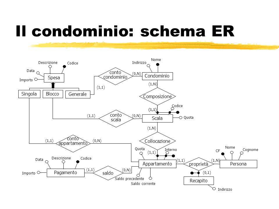 Il condominio: schema ER Condominio Composizione Indirizzo Nome (1,N) (1,1) Scala Appartamento Collocazione Persona Spesa Pagamento Generale BloccoSin