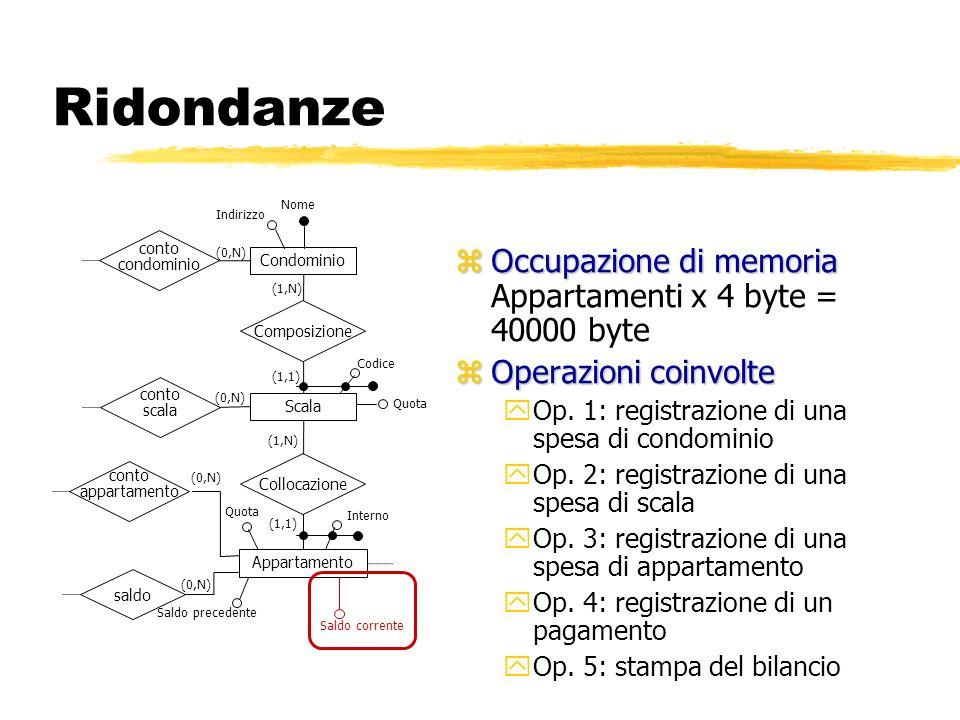 Ridondanze zOccupazione di memoria zOccupazione di memoria Appartamenti x 4 byte = 40000 byte zOperazioni coinvolte yOp. 1: registrazione di una spesa