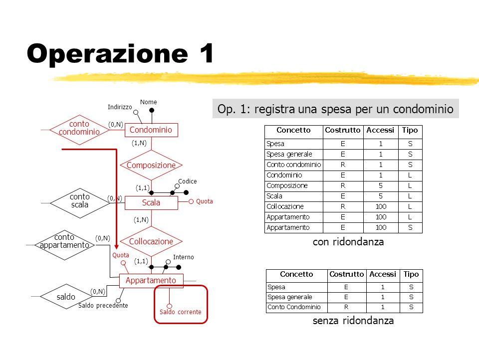 Operazione 1 Op. 1: registra una spesa per un condominio con ridondanza senza ridondanza Condominio Composizione Indirizzo Nome (1,N) (1,1) Scala Appa
