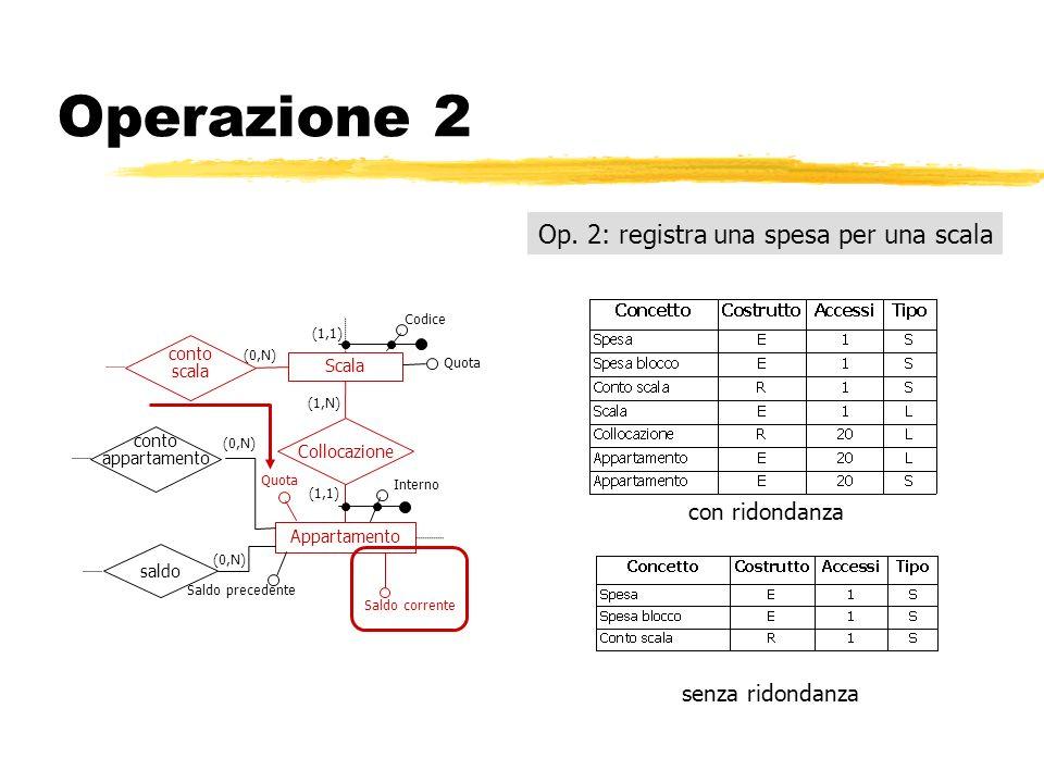 Operazione 2 Op. 2: registra una spesa per una scala con ridondanza senza ridondanza (1,1) Scala Appartamento Collocazione saldo conto scala (1,N) (1,