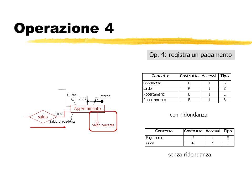 Operazione 4 Op. 4: registra un pagamento con ridondanza senza ridondanza Appartamento saldo (1,1) (0,N) Interno Saldo precedente Saldo corrente Quota