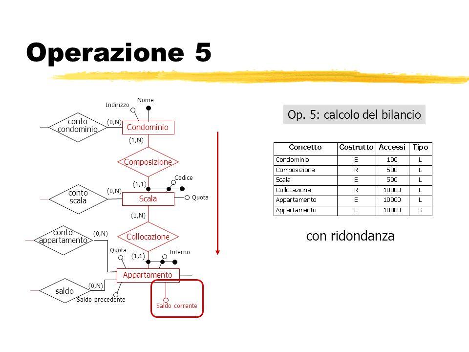 Operazione 5 Op. 5: calcolo del bilancio con ridondanza Condominio Composizione Indirizzo Nome (1,N) (1,1) Scala Appartamento Collocazione saldo conto