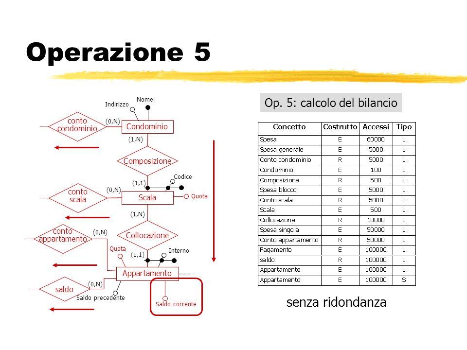 Operazione 5 Op. 5: calcolo del bilancio senza ridondanza Condominio Composizione Indirizzo Nome (1,N) (1,1) Scala Appartamento Collocazione saldo con