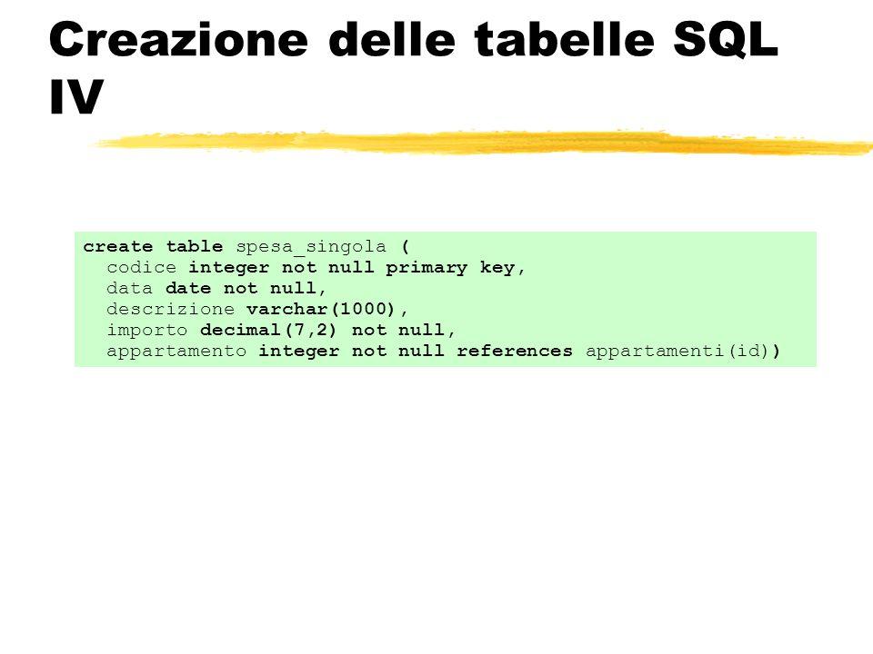 Creazione delle tabelle SQL IV create table spesa_singola ( codice integer not null primary key, data date not null, descrizione varchar(1000), import
