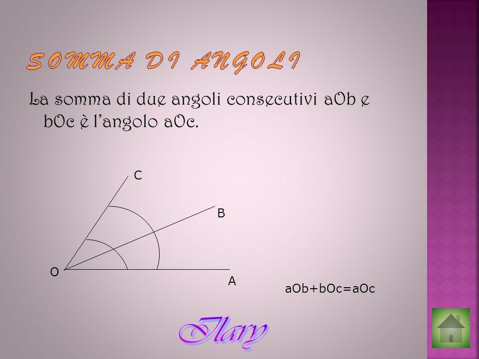 La somma di due angoli consecutivi aOb e bOc è langolo aOc. O A B C aOb+bOc=aOc
