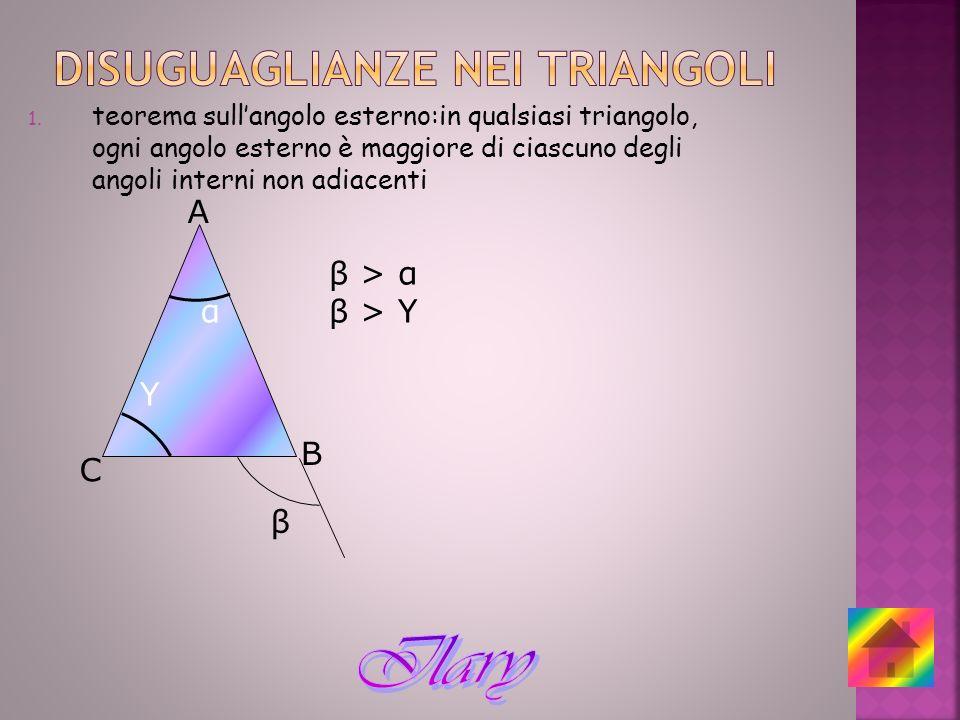 1. teorema sullangolo esterno:in qualsiasi triangolo, ogni angolo esterno è maggiore di ciascuno degli angoli interni non adiacenti A B C Υ β α β > α