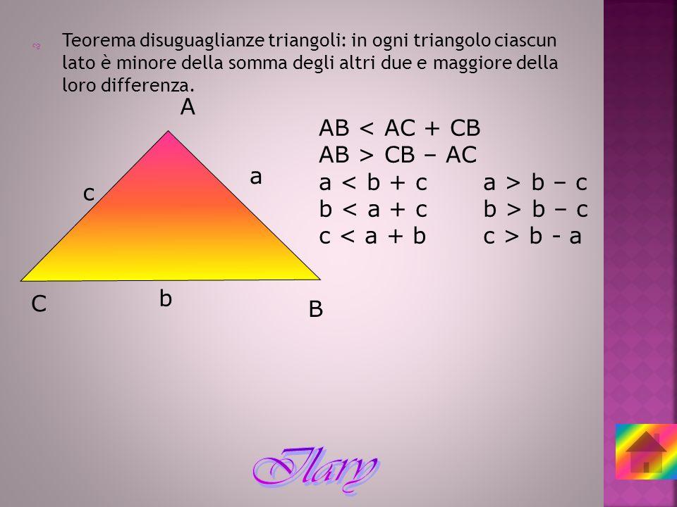 Teorema disuguaglianze triangoli: in ogni triangolo ciascun lato è minore della somma degli altri due e maggiore della loro differenza. A B C a b c AB