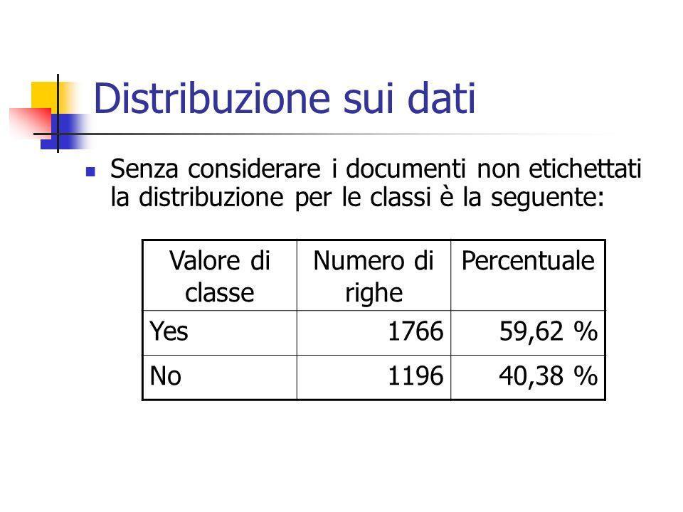 Distribuzione sui dati Senza considerare i documenti non etichettati la distribuzione per le classi è la seguente: Valore di classe Numero di righe Pe