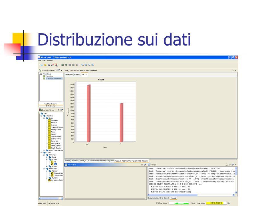 Distribuzione sui dati