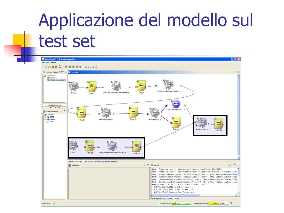 Applicazione del modello sul test set