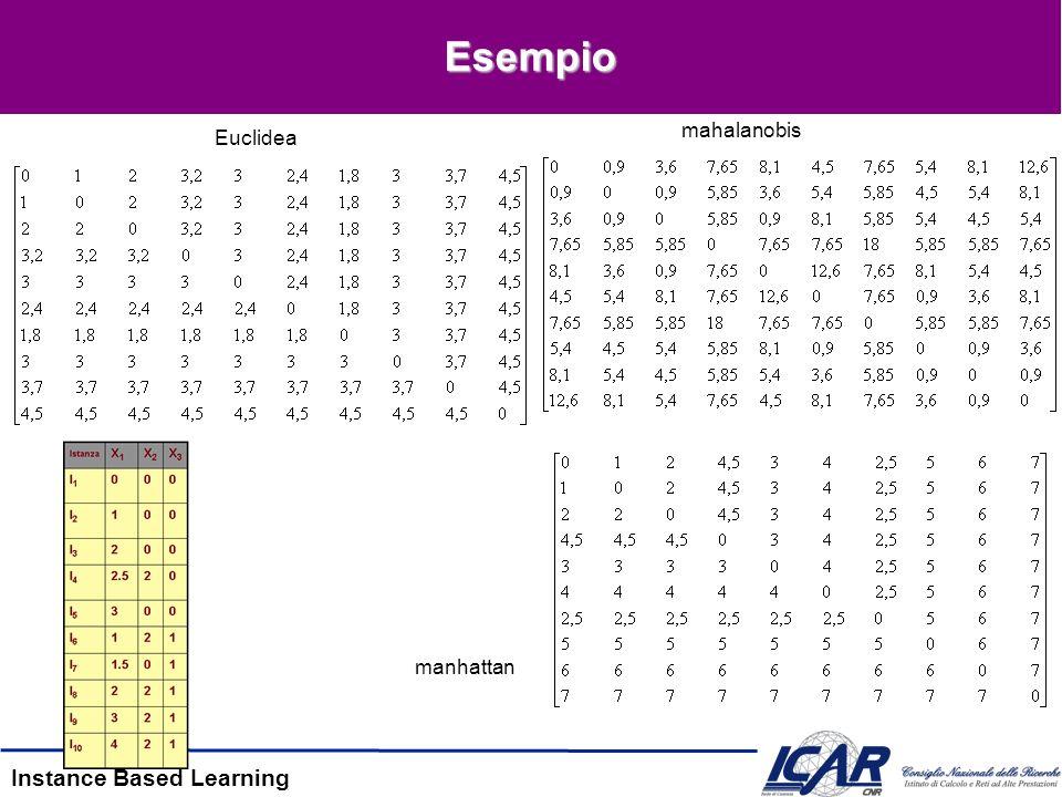 Instance Based Learning Esempio Euclidea manhattan mahalanobis