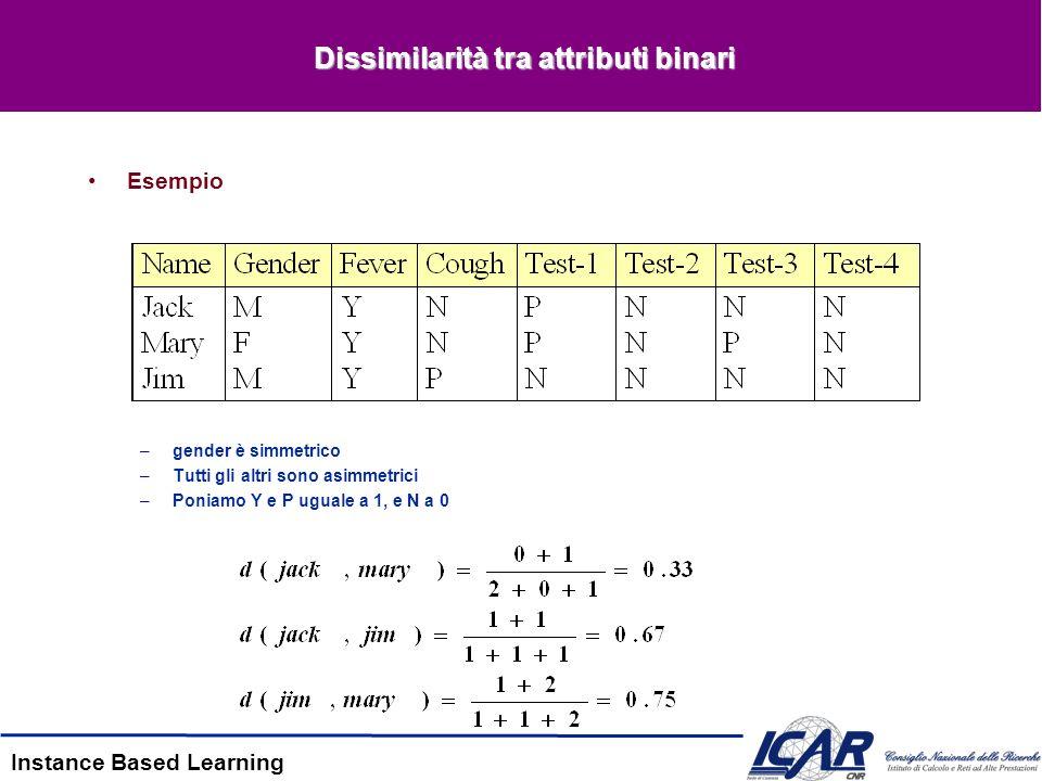 Instance Based Learning Dissimilarità tra attributi binari Esempio –gender è simmetrico –Tutti gli altri sono asimmetrici –Poniamo Y e P uguale a 1, e N a 0
