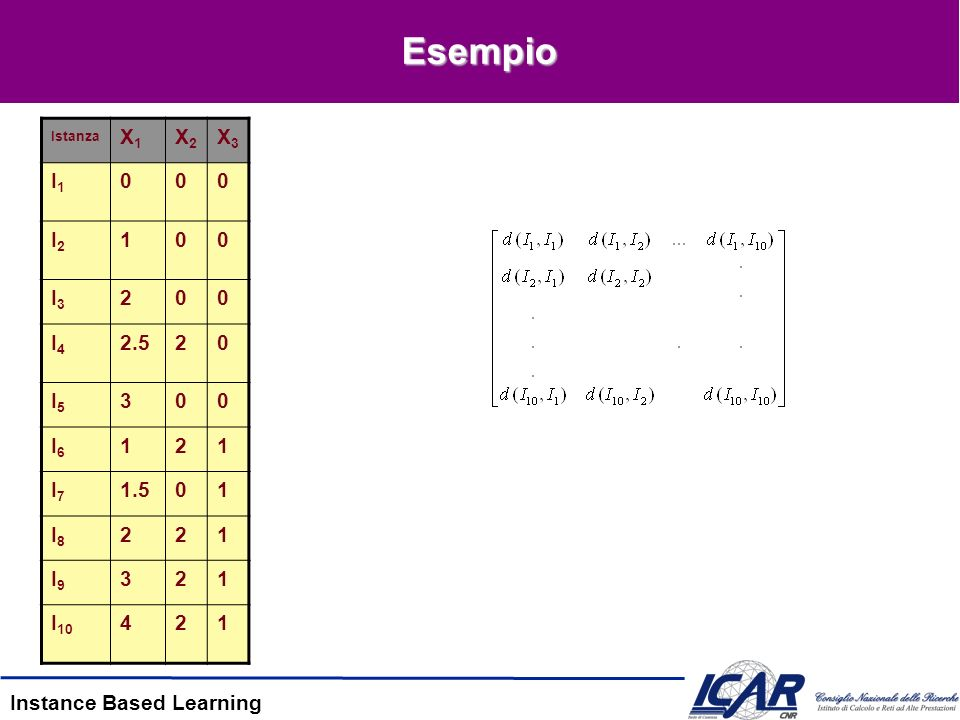Instance Based Learning Esempio Istanza X1X1 X2X2 X3X3 I1I1 000 I2I2 100 I3I3 200 I4I4 2.520 I5I5 300 I6I6 121 I7I7 1.501 I8I8 221 I9I9 321 I 10 421